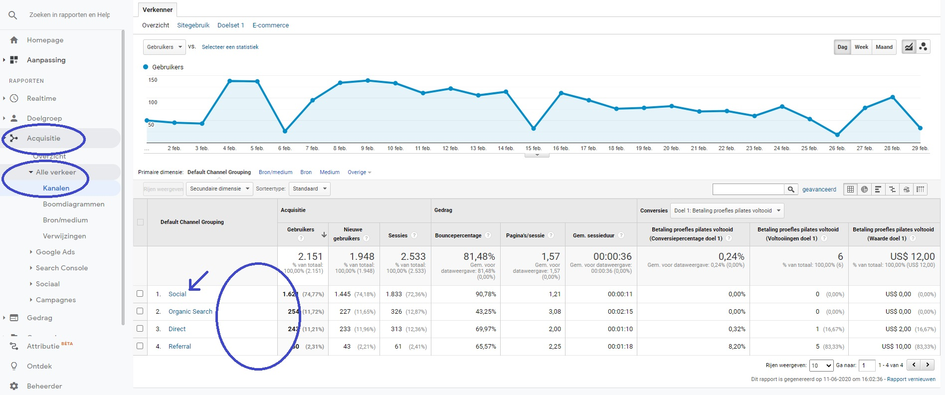 Screenshot van google analytics acquisitie overzicht