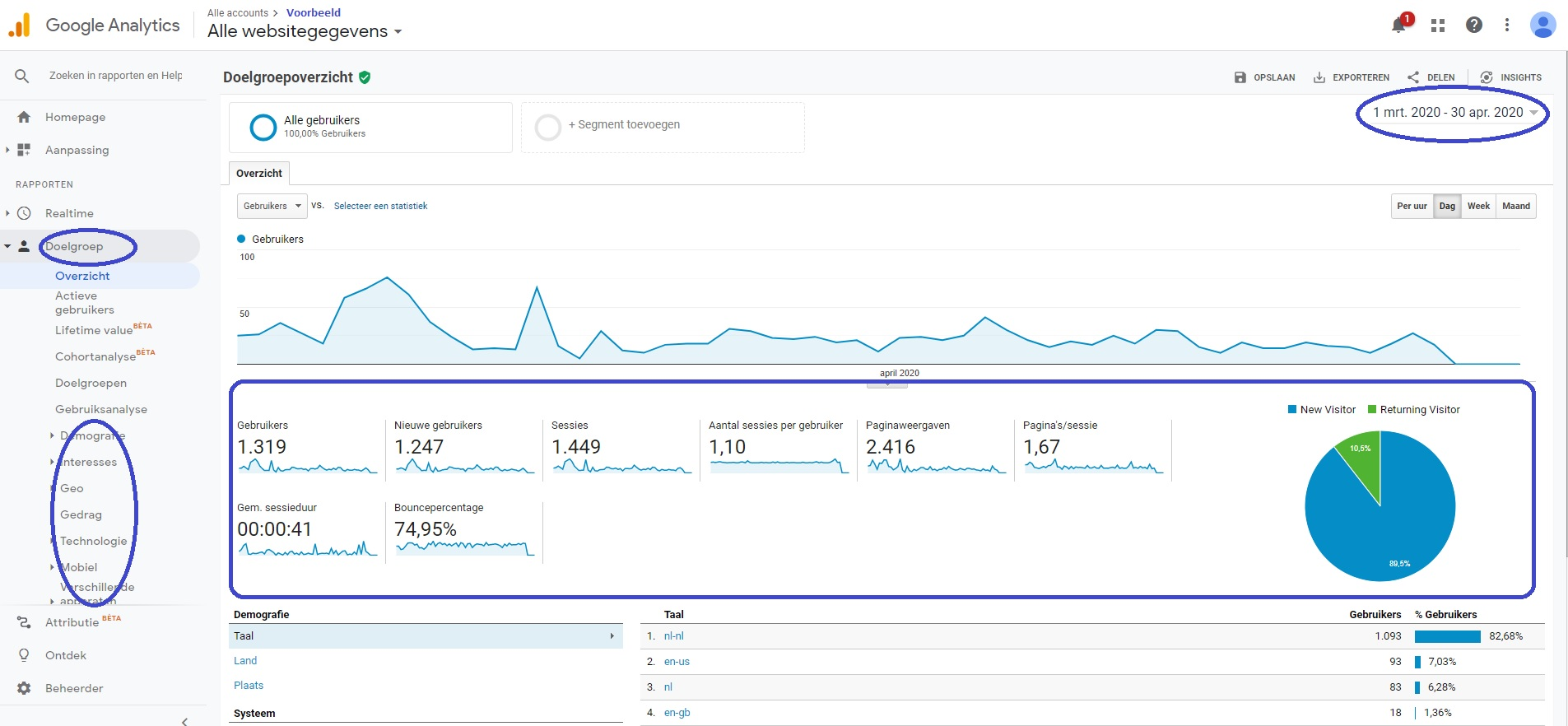 Screenshot Google Analytics doelgroep menu
