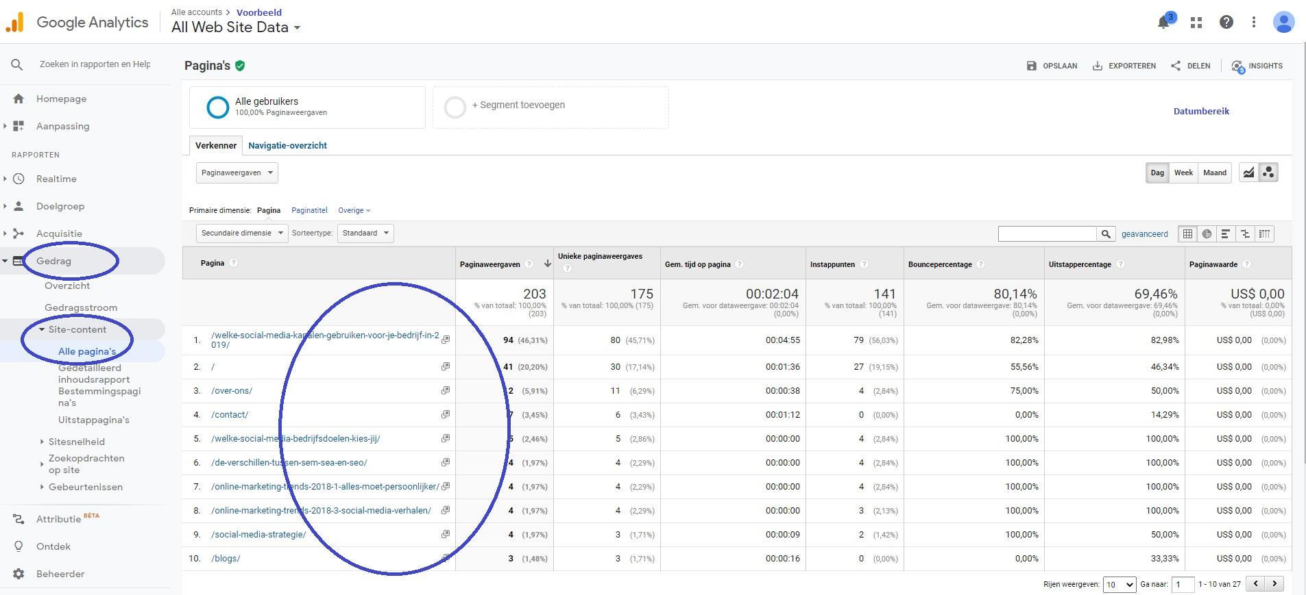Screenshot Google Analytics overzicht gedrag - sitecontent